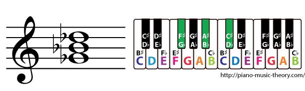 g flat major triad chord