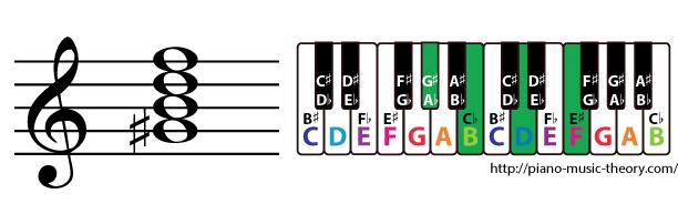 g sharp diminished 7th chord