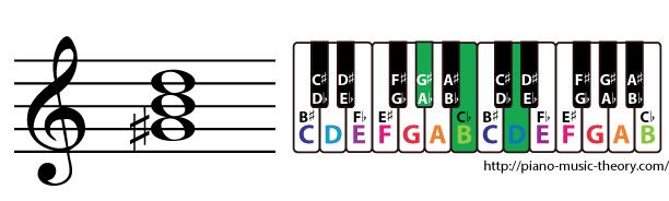g sharp diminished triad chord