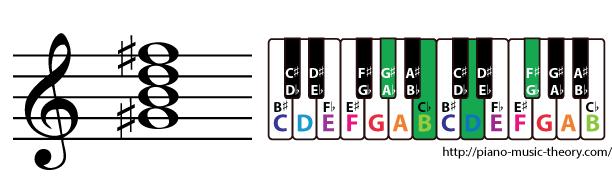 g sharp half diminished 7th chord