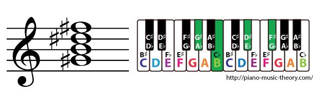 g sharp minor 7th chord