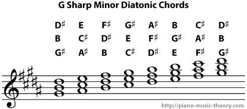 g sharp minor diatonic chords