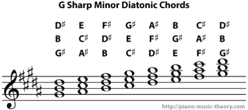 g sharp minor diatonic chords