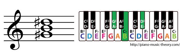 g sharp minor triad chord