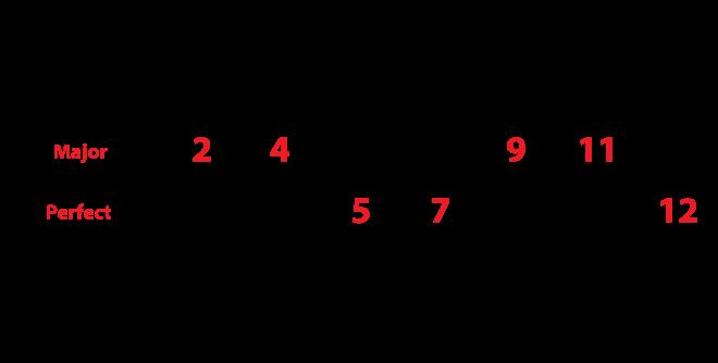 number of half steps and interval definition