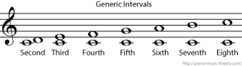 generic interval or simple interval