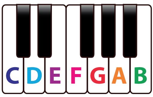 C – D – E – F – G – A – B.are the musical note names of the white keys