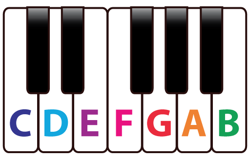 Musical Note Name On A Piano Keyboard Piano Music Theory