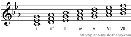 c_minor_diatonic_chord_numerals
