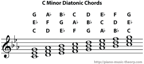 c minor diatonic chords