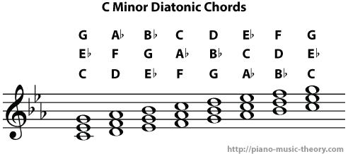 c minor diatonic chords