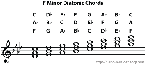 f minor diatonic chords