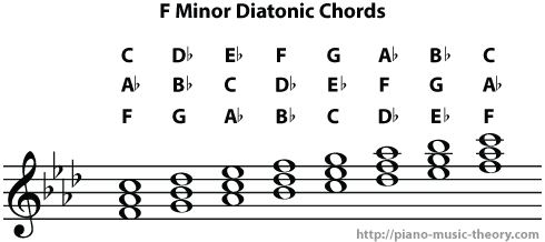 f minor diatonic chords