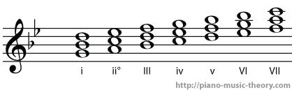 g minor diatonic chords
