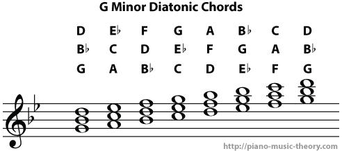 g_minor_diatonic_chords3