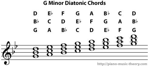 g_minor_diatonic_chords3